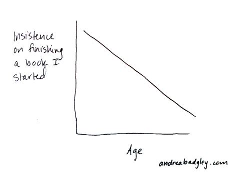 Line Graph depicting Age vs Unfinished Books on andreabadgley.com